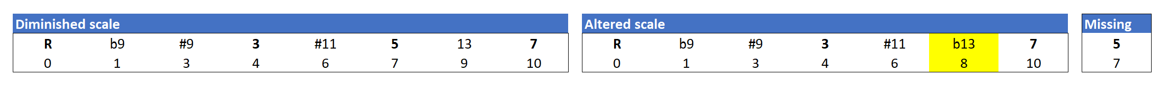 Comparison of the altered scale and the diminished scale