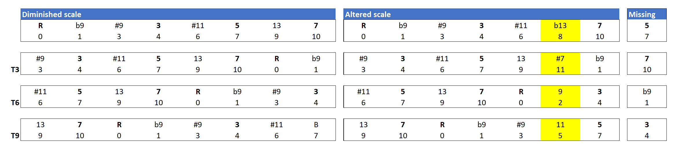 Comparison of the altered scale and the diminished scale, showing transpositions at the minor third.