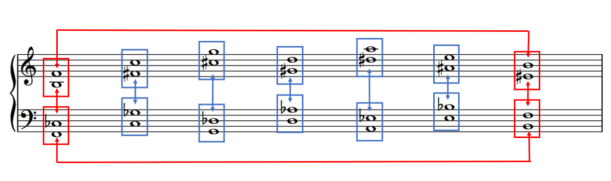 Enharmonically-related Tritones