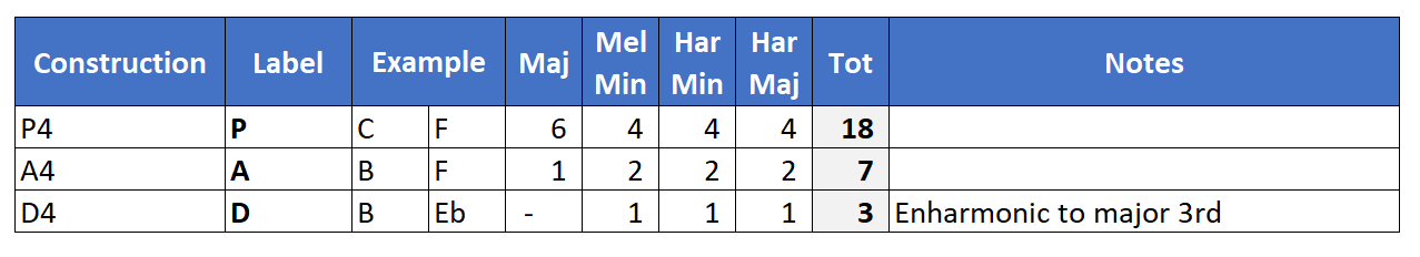 Quartal Dyads in scale harmonizations.