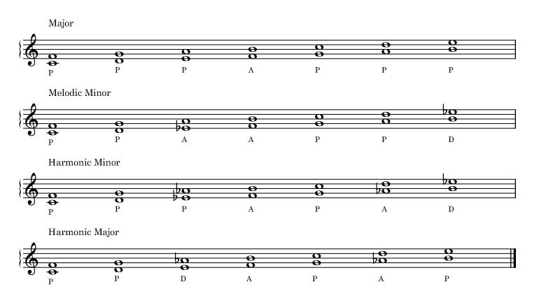 Quartal dyads harmonized with the major, melodic minor, harmonic minor, harmonic major scales.