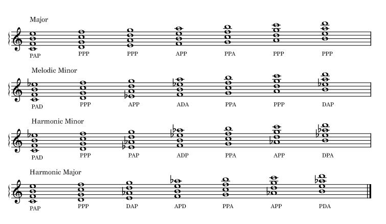 Quartal tetrachords harmonized with the major, melodic minor, harmonic minor, harmonic major scales.