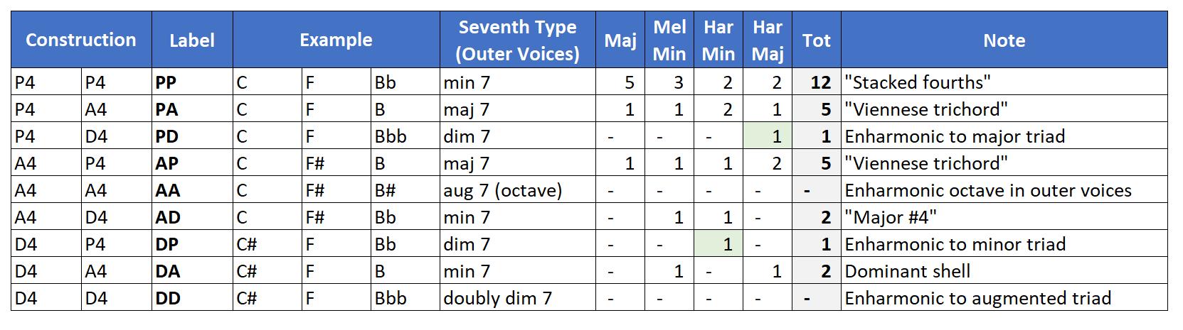 Quartal Trichords in scale harmonizations.