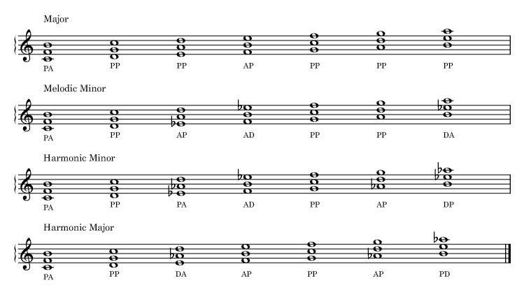 Quartal trichords harmonized with the major, melodic minor, harmonic minor, harmonic major scales.